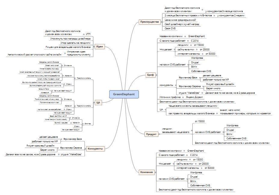 обработка информации в ветке «Бриф»