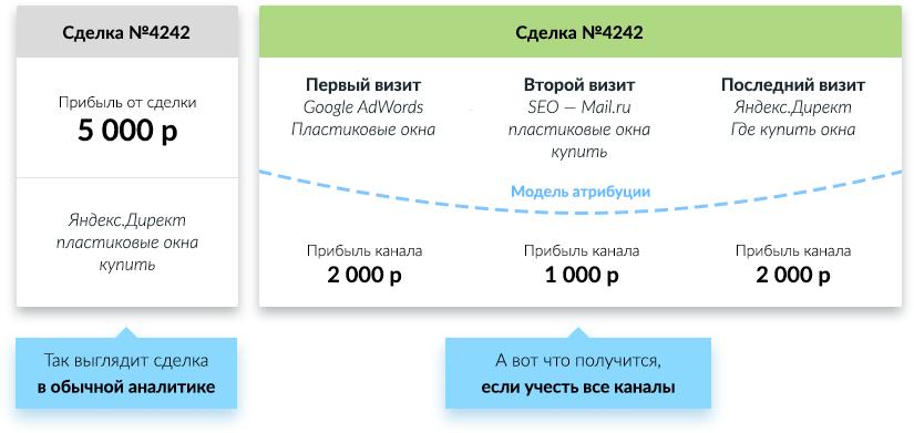 Мультиканальная аналитика Roistat