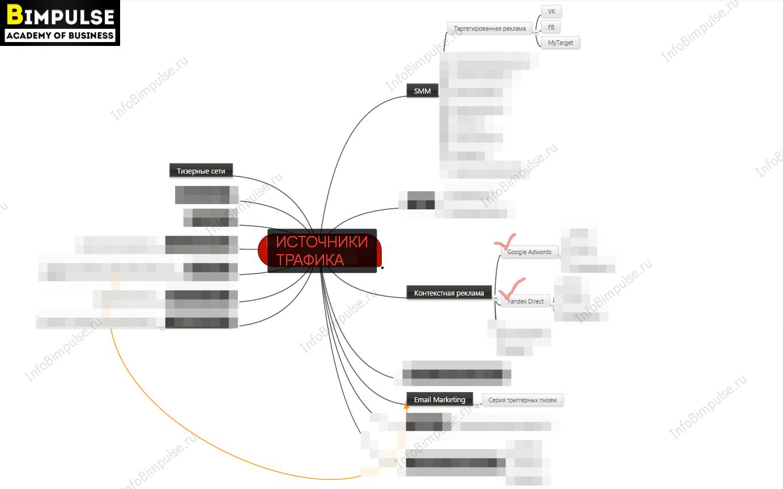 схема источников трафика