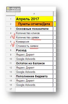 показатели конверсии в таблице Excel