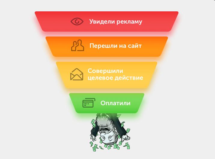 схема целевого действия