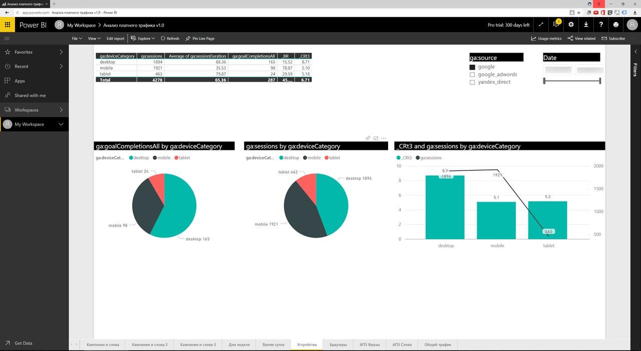Создание визуализаций для анализа данных