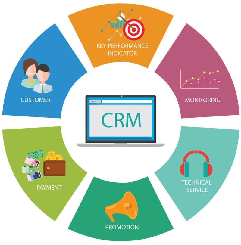 Преимущества внедрения CRM-системы