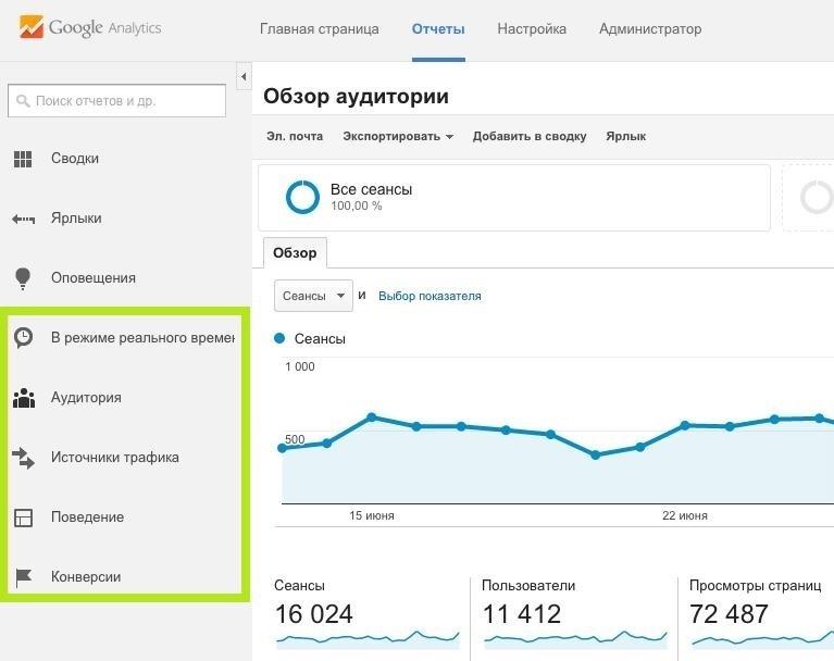 Главные отчеты Google Analytics