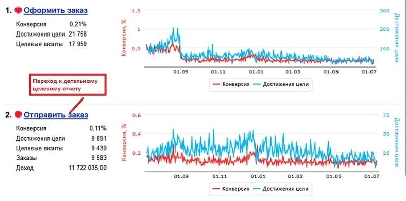 Насколько эффективна Яндекс.Метрика для аналитики интернет-магазина