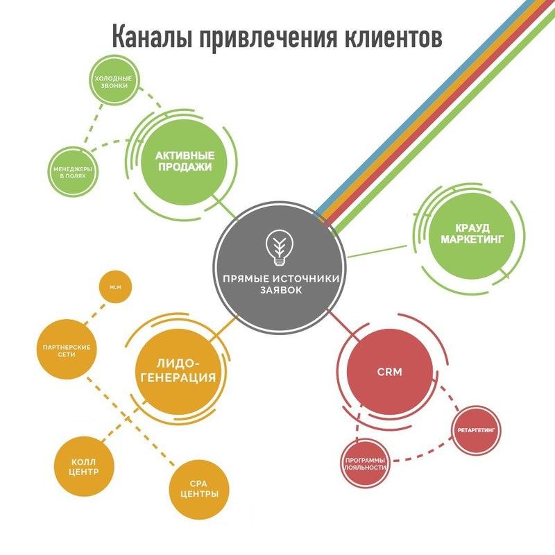 Маркетинг В Сети Магазинов