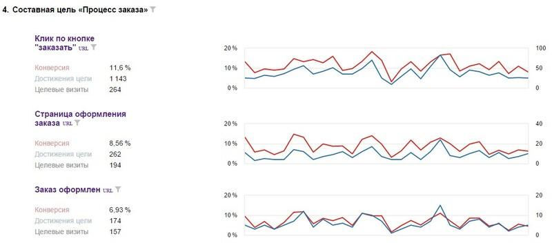 График достижения составной цели «Процесс заказа» за определенный отрезок времени