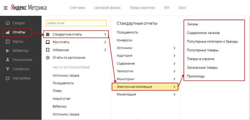 Как подключить Ecommerce в Яндекс.Метрике
