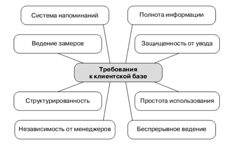 Требования к клиентской базе