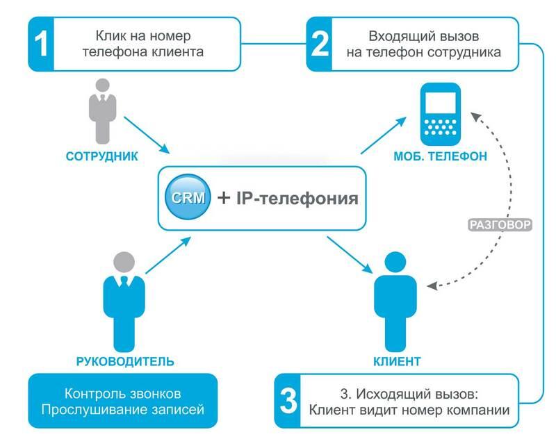 ERP-система включает в себя функции CRM-системы