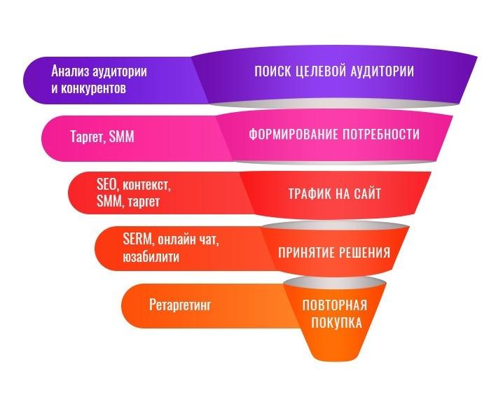 Какую роль играют этапы воронки продаж в B2B и B2C сфере