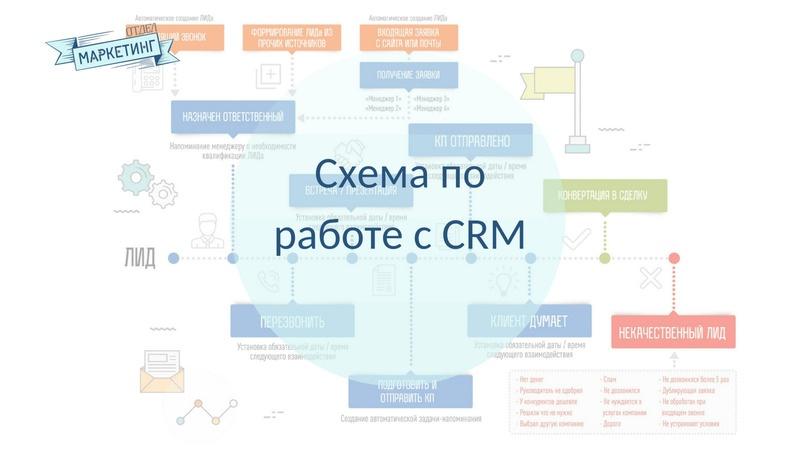 Этапы работы с клиентами в CRM