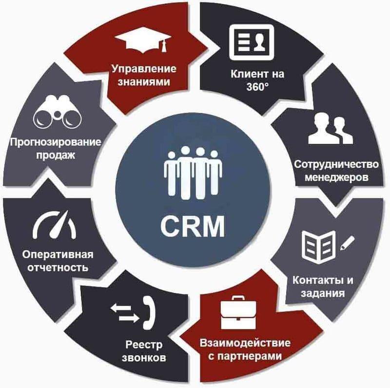 Как CRM помогает закрывать сделки с клиентами
