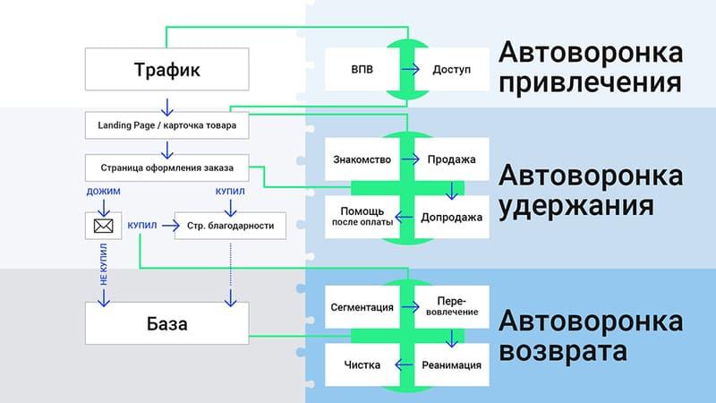 Принцип работы автоматизированной воронки