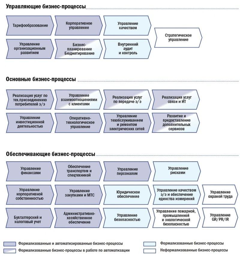 Разновидности бизнес-процессов