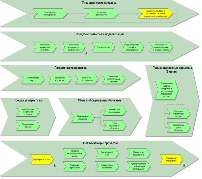 Создание схемы бизнес-процесса