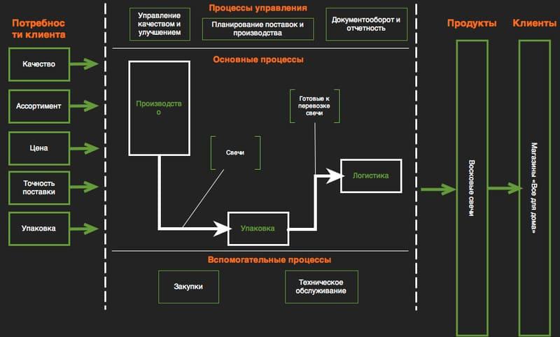 Спланируйте процессы управления