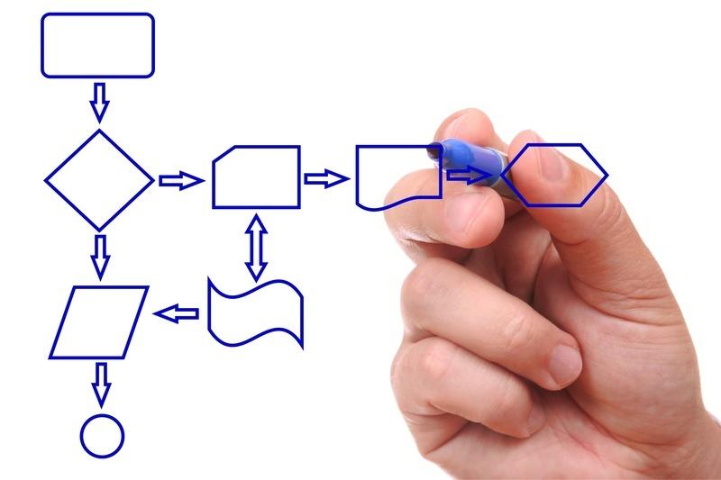 Создание модели бизнес-процесса на предприятии