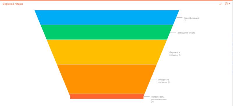 Как определить потребность клиента в Интернете