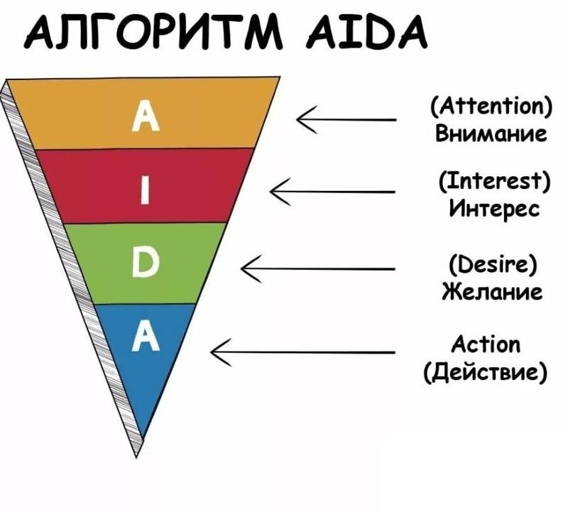Как создать текст для рекламы по модели AIDA