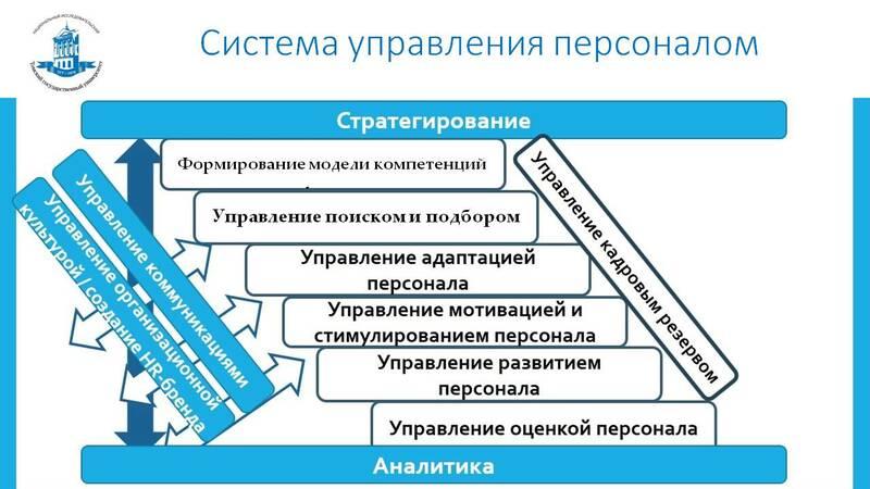 Основные виды систем автоматизации управления персоналом