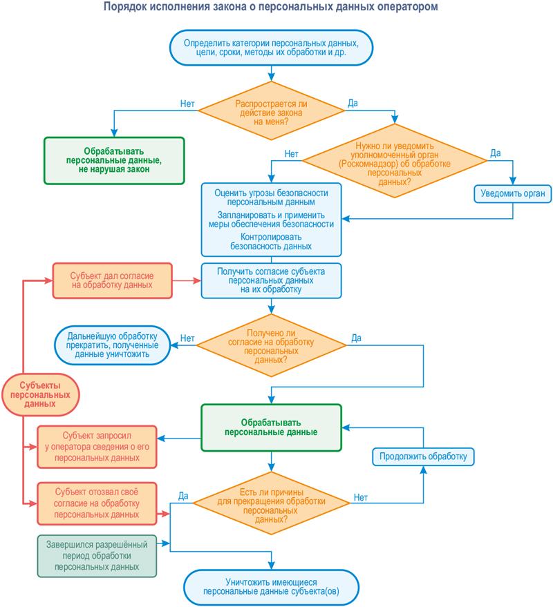 Правила сбора и хранения персональных данных