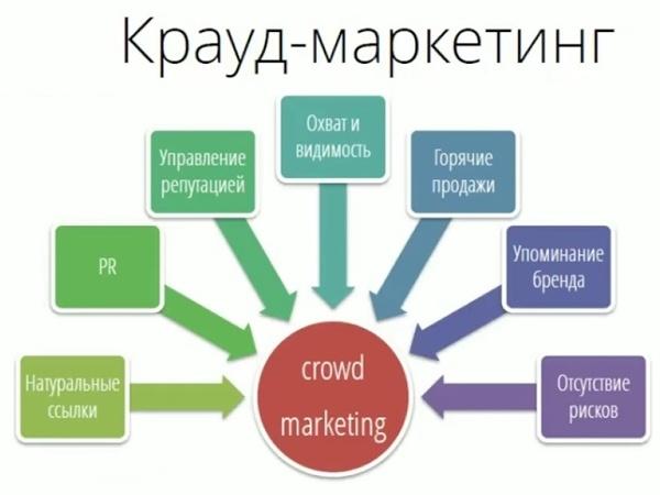 4 главных плюса крауд-маркетинга