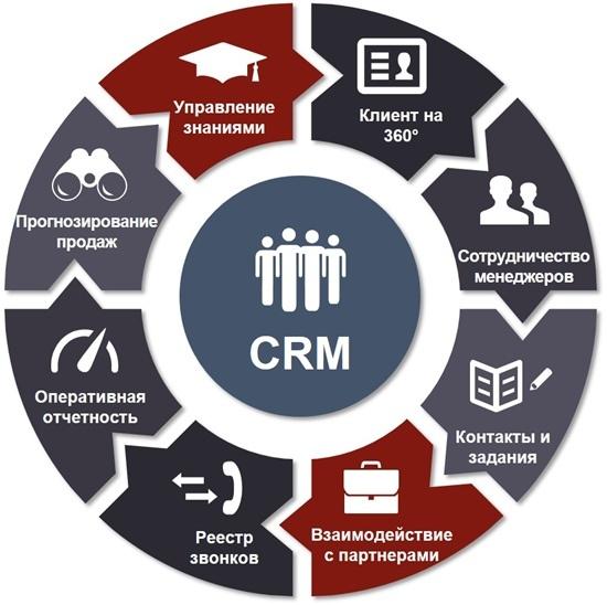 Задачи, которые решают CRM системы