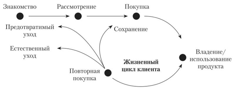 Основные стадии жизненного цикла клиента
