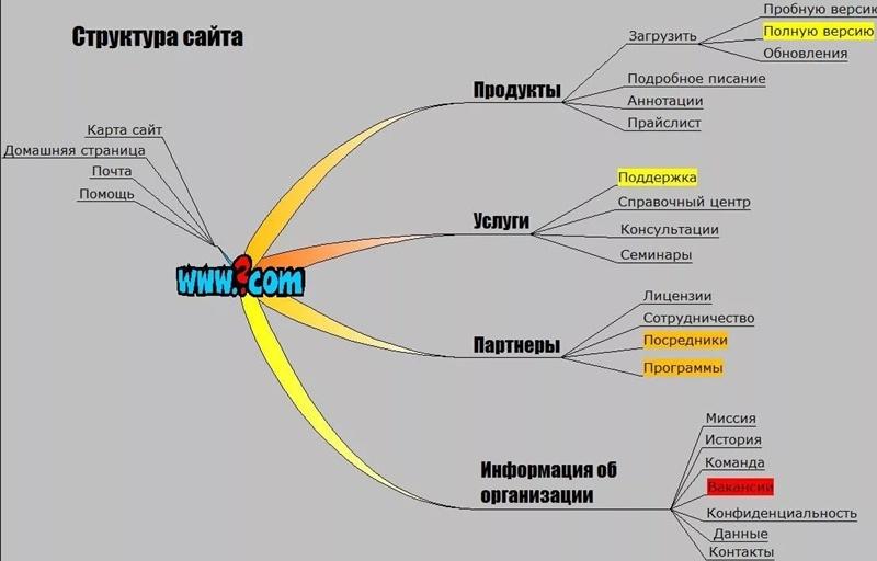 Описание структуры сайта