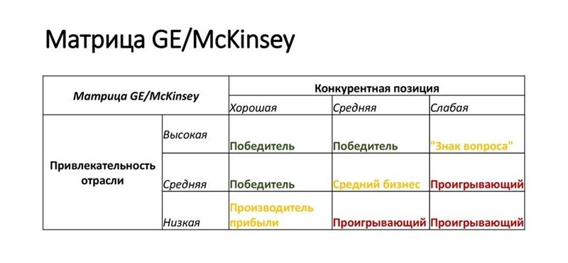 Методика построения матрицы GE McKinsey