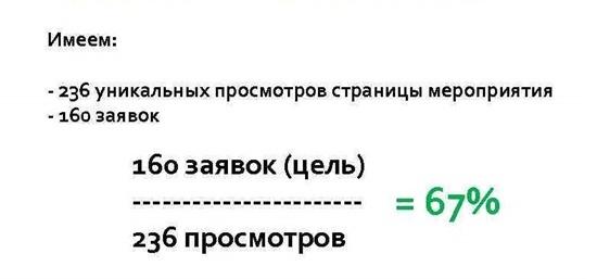 Конверсия в заявки: формула расчета