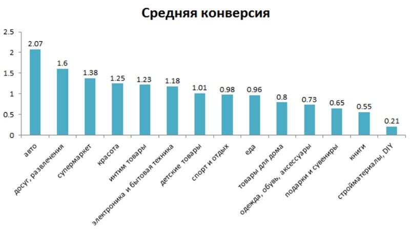 Анализ полученных показателей