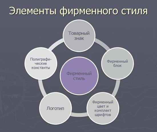 Ключевые элементы фирменного стиля интернет-магазина