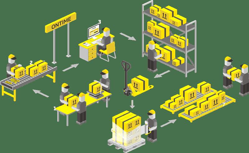 3 главных правила обработки заказов менеджером